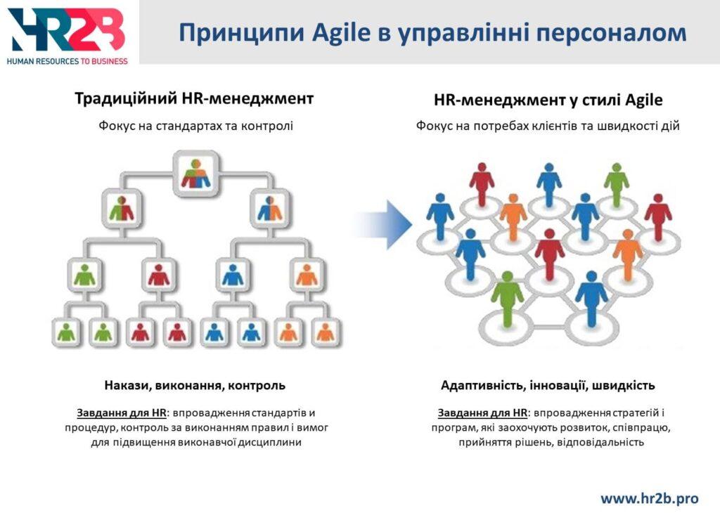 Принципи Agile в управлінні персоналом